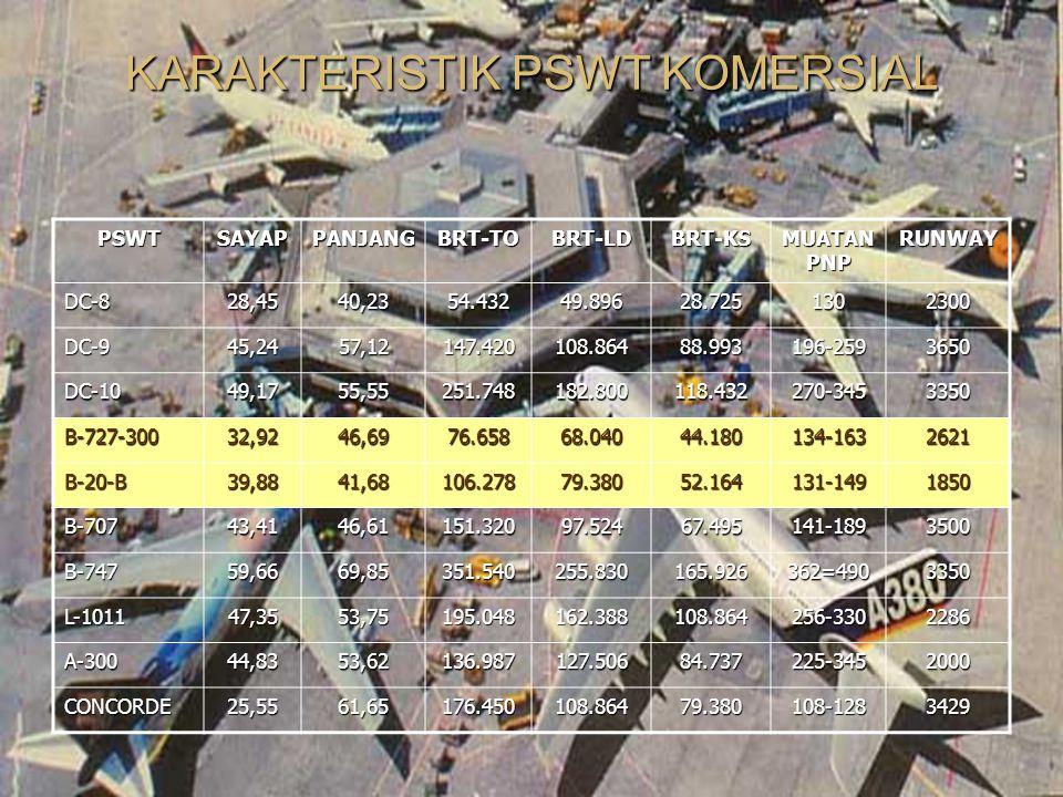 KARAKTERISTIK PSWT KOMERSIAL PSWTSAYAPPANJANGBRT-TOBRT-LDBRT-KS MUATAN PNP RUNWAYDC-828,4540,2354.43249.89628.7251302300 DC-945,2457,12147.420108.8648