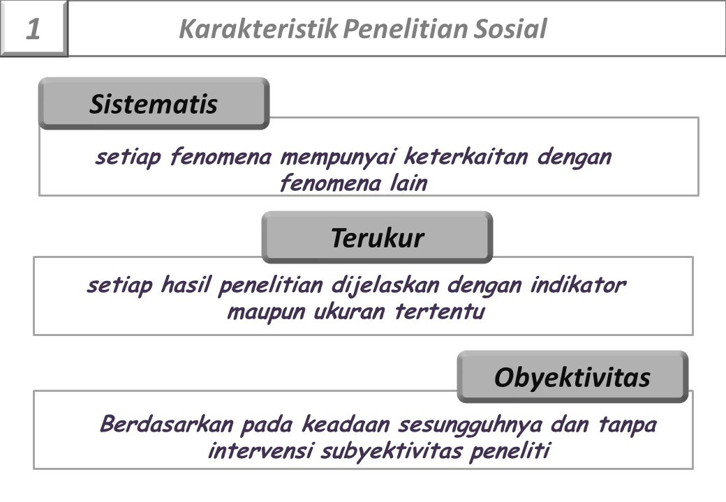 Sistematis Terukur Obyektivitas setiap fenomena mempunyai keterkaitan dengan fenomena lain setiap hasil penelitian dijelaskan dengan indikator maupun