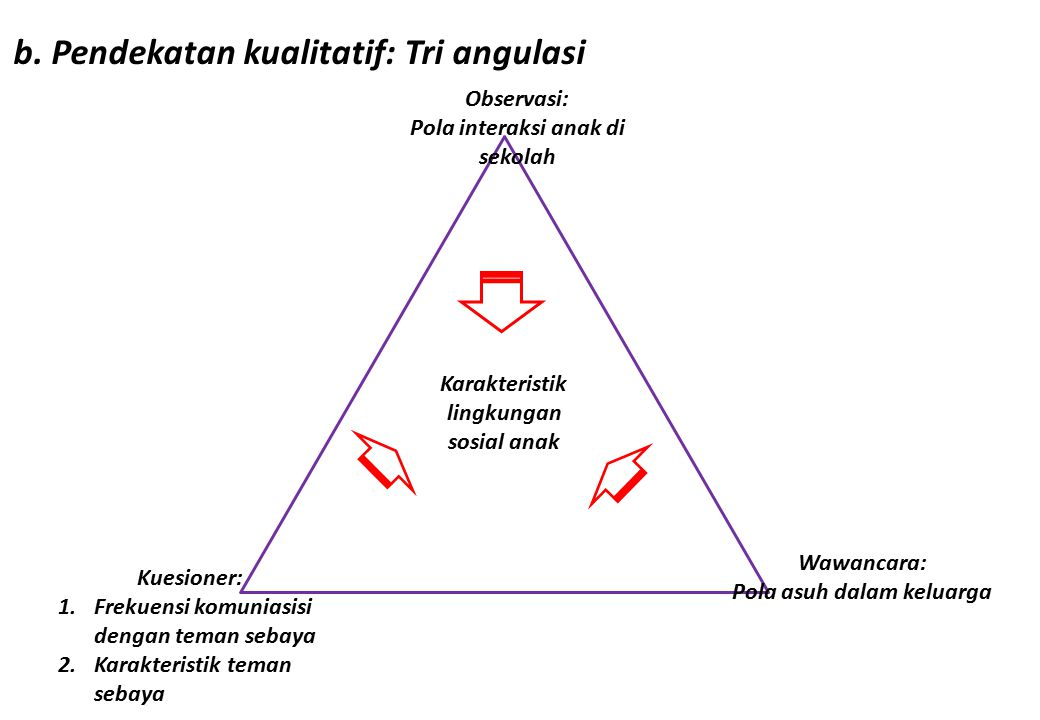 b. Pendekatan kualitatif: Tri angulasi Karakteristik lingkungan sosial anak Observasi: Pola interaksi anak di sekolah Wawancara: Pola asuh dalam kelua