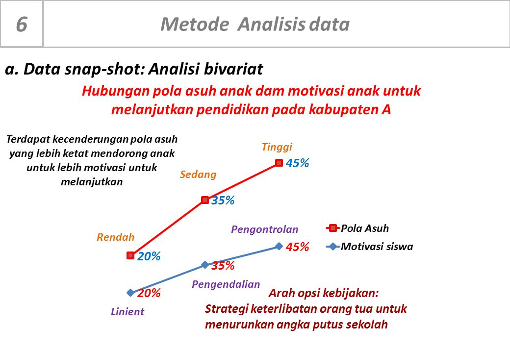 a. Data snap-shot: Analisi bivariat Rendah Sedang Tinggi Linient Pengendalian Pengontrolan Hubungan pola asuh anak dam motivasi anak untuk melanjutkan