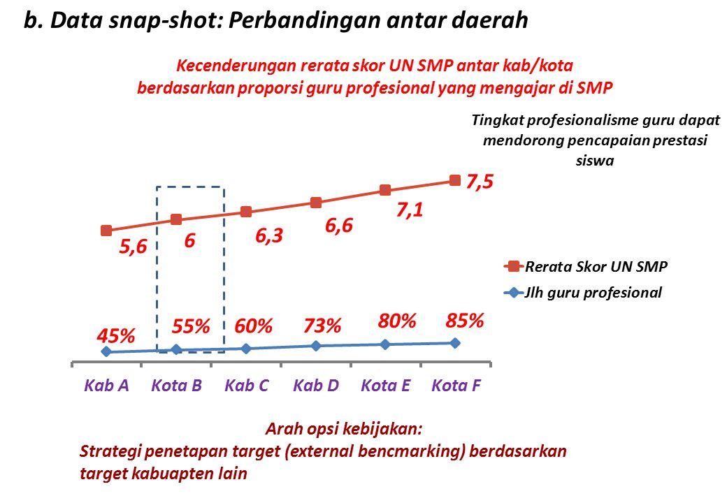 b. Data snap-shot: Perbandingan antar daerah Kecenderungan rerata skor UN SMP antar kab/kota berdasarkan proporsi guru profesional yang mengajar di SM
