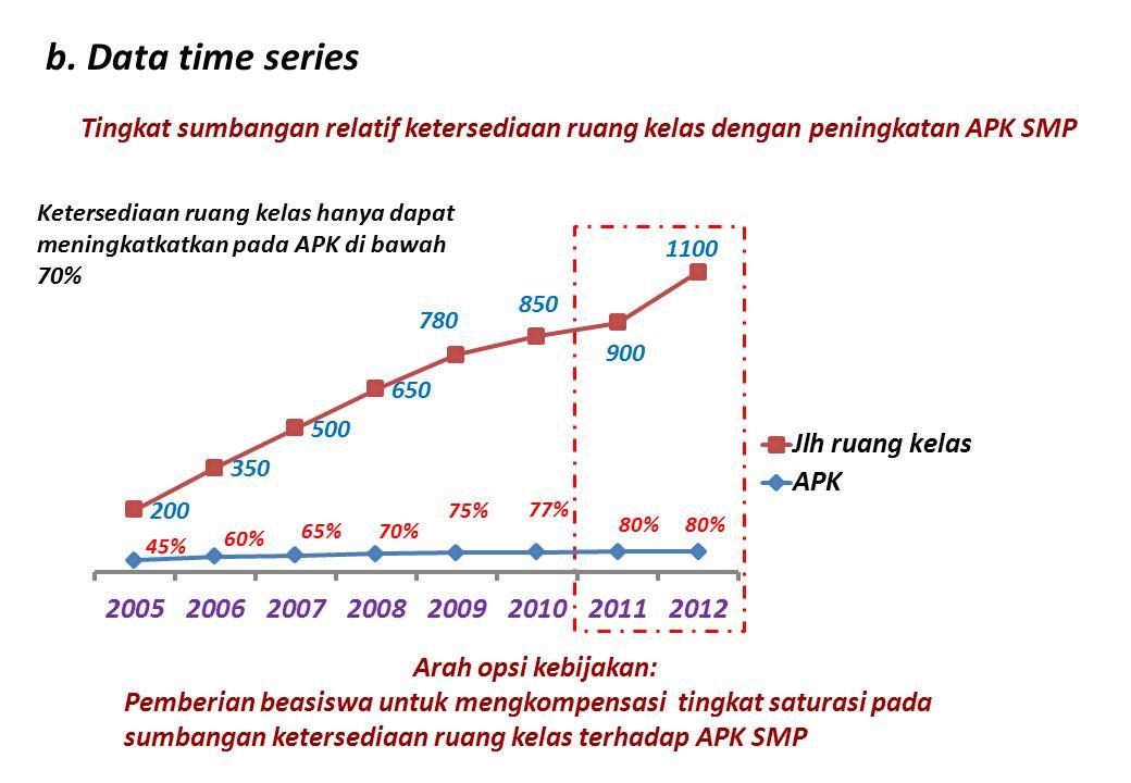 b. Data time series Tingkat sumbangan relatif ketersediaan ruang kelas dengan peningkatan APK SMP Ketersediaan ruang kelas hanya dapat meningkatkatkan