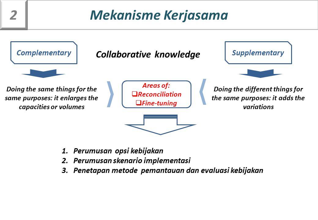 ComplementarySupplementary Collaborative knowledge 1.Perumusan opsi kebijakan 2.Perumusan skenario implementasi 3.Penetapan metode pemantauan dan eval