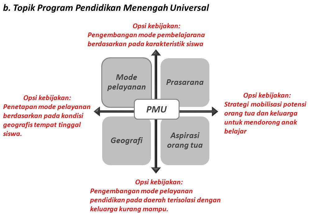 b. Topik Program Pendidikan Menengah Universal Mode pelayanan PrasaranaGeografi Aspirasi orang tua PMU Opsi kebijakan: Strategi mobilisasi potensi ora