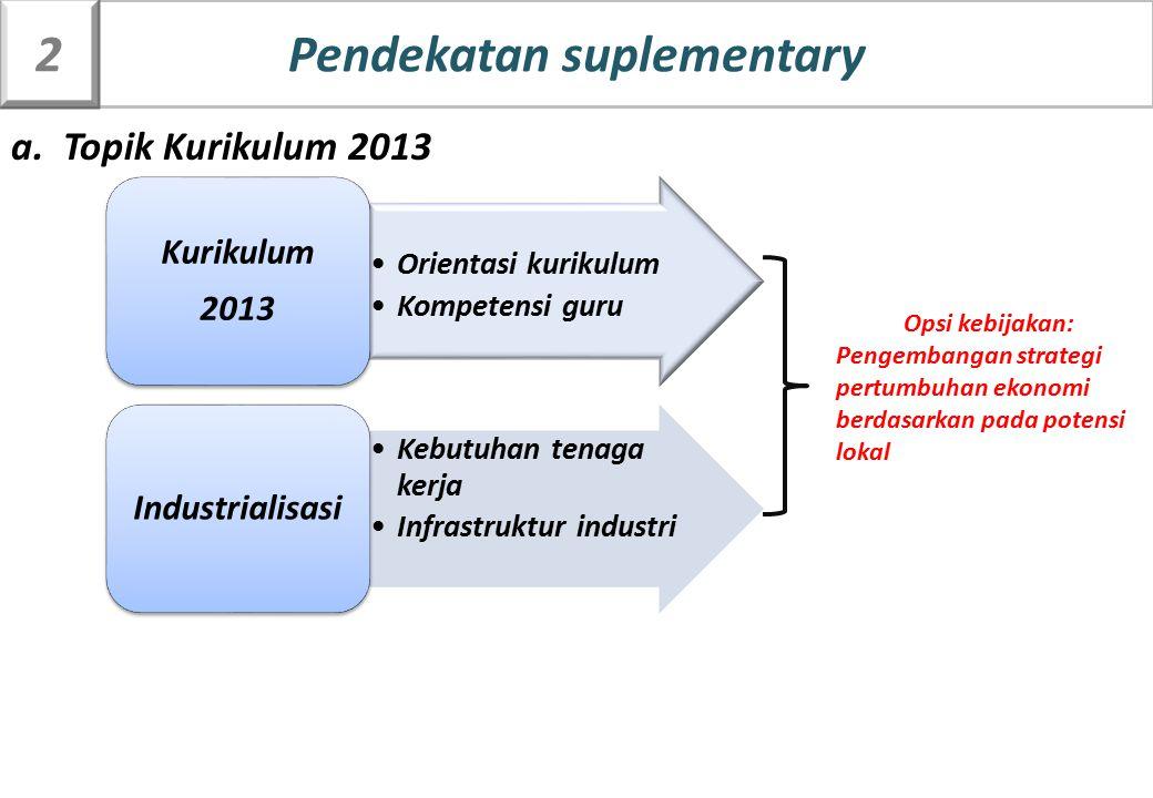 a. Topik Kurikulum 2013 Orientasi kurikulum Kompetensi guru Kurikulum 2013 Kebutuhan tenaga kerja Infrastruktur industri Industrialisasi Opsi kebijaka