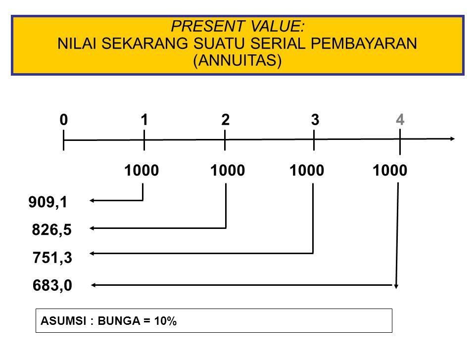 PRESENT VALUE: NILAI SEKARANG SUATU SERIAL PEMBAYARAN (ANNUITAS) 0 909,1 826,5 751,3 683,0 1234 10001000 1000 1000 ASUMSI : BUNGA = 10%