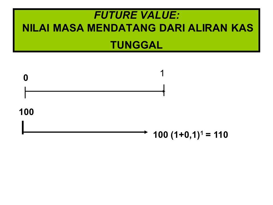 FUTURE VALUE: NILAI MASA MENDATANG DARI ALIRAN KAS TUNGGAL 0 1 100 100 (1+0,1) 1 = 110