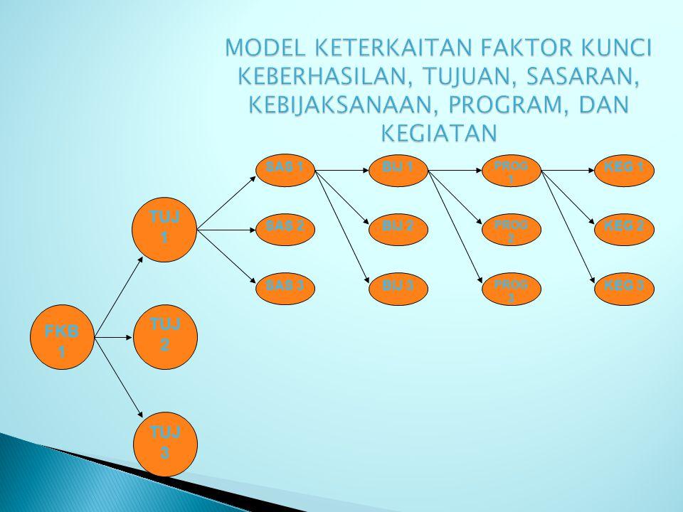 Faktor-faktor kunci keberhasilan adalah topik atau bidang yang berkaitan secara luas dengan misi, dalam hal mana kinerja sangat dipengaruhi oleh bagai