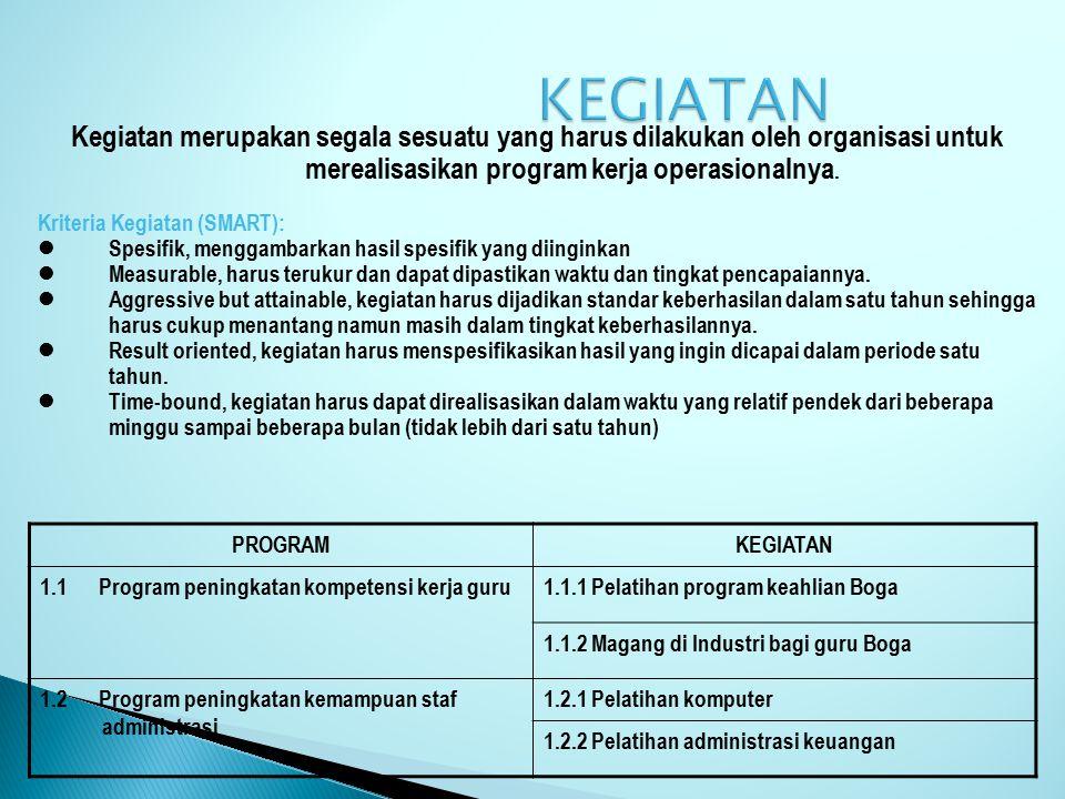 KEBIJAKANPROGRAM 1. Memberikan pelayanan kepada SDM dalam rangka mewujudkan peningkatan kualitas kerja yang profesional 1.1 Program peningkatan kompet