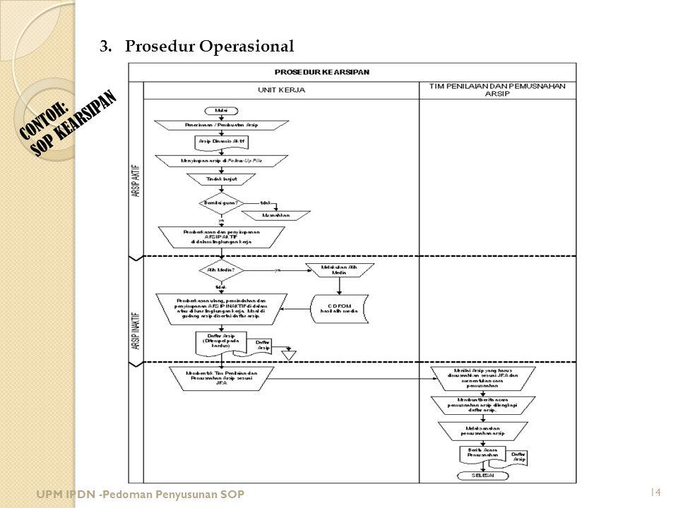 CONTOH: SOP KEARSIPAN 3.Prosedur Operasional UPM IPDN -Pedoman Penyusunan SOP 14