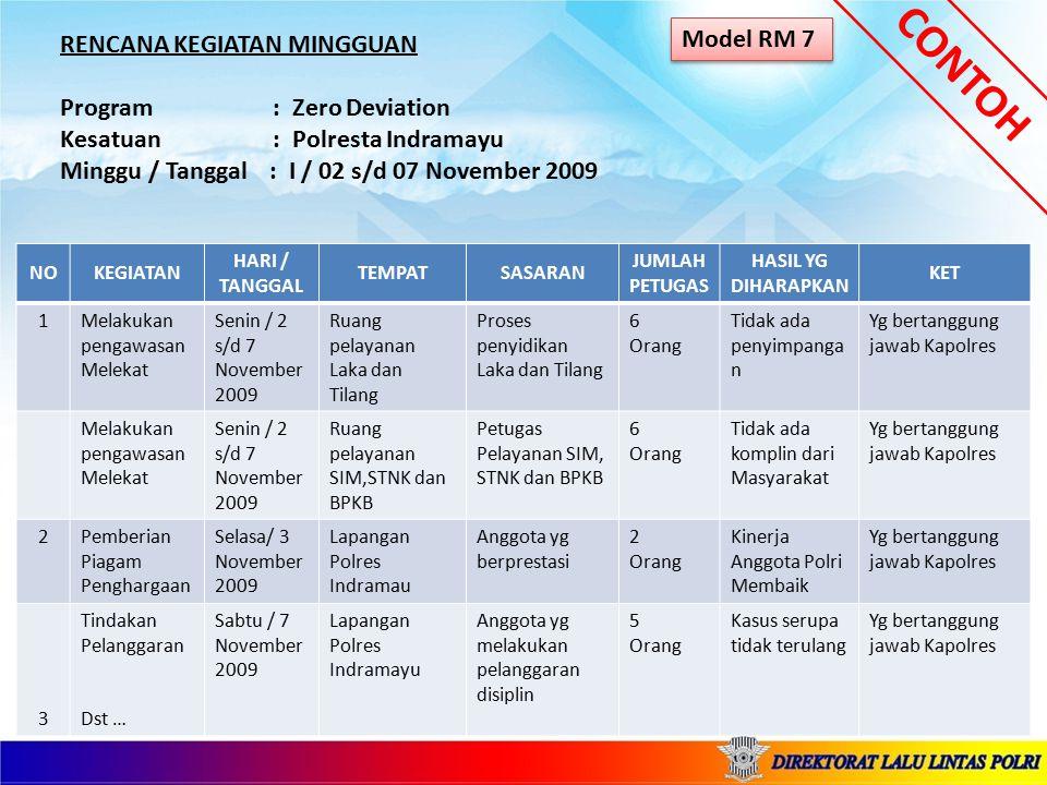 RENCANA KEGIATAN MINGGUAN Program : Zero Deviation Kesatuan : Polresta Indramayu Minggu / Tanggal : I / 02 s/d 07 November 2009 CONTOH Model RM 7 NOKE