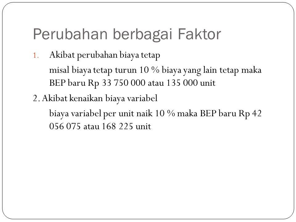 Perubahan berbagai Faktor 1. Akibat perubahan biaya tetap misal biaya tetap turun 10 % biaya yang lain tetap maka BEP baru Rp 33 750 000 atau 135 000