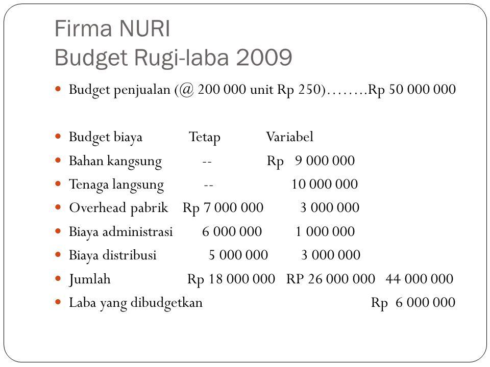 Firma NURI Budget Rugi-laba 2009 Budget penjualan (@ 200 000 unit Rp 250)……..Rp 50 000 000 Budget biaya Tetap Variabel Bahan kangsung -- Rp 9 000 000