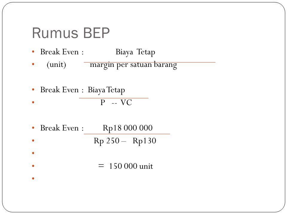 Rumus BEP Break Even : Biaya Tetap (unit) margin per satuan barang Break Even : Biaya Tetap P -- VC Break Even : Rp18 000 000 Rp 250 – Rp130 = 150 000