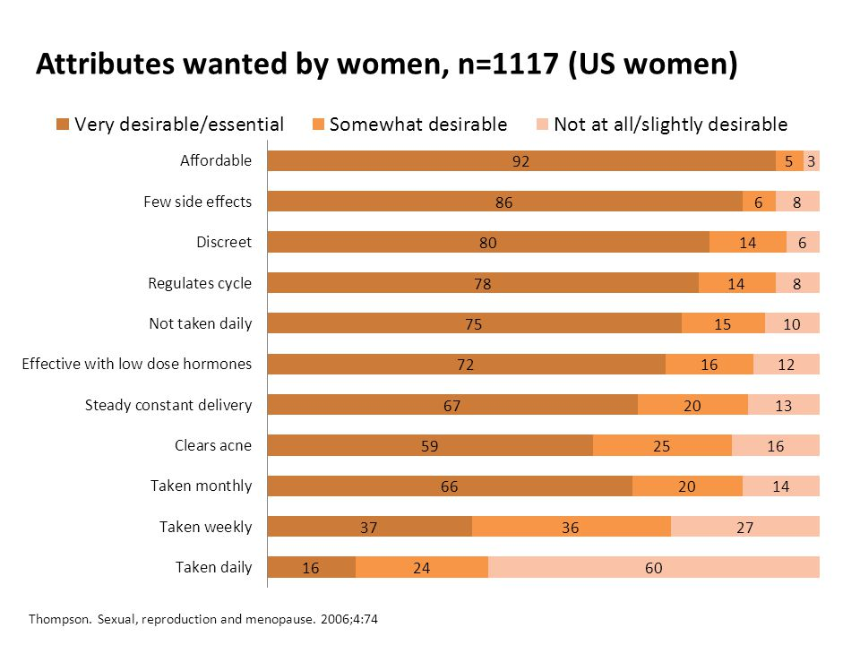 Attributes wanted by women, n=1117 (US women) Thompson. Sexual, reproduction and menopause. 2006;4:74