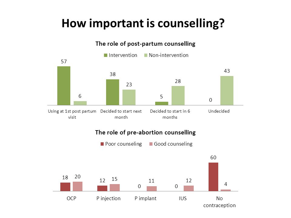 How important is counselling