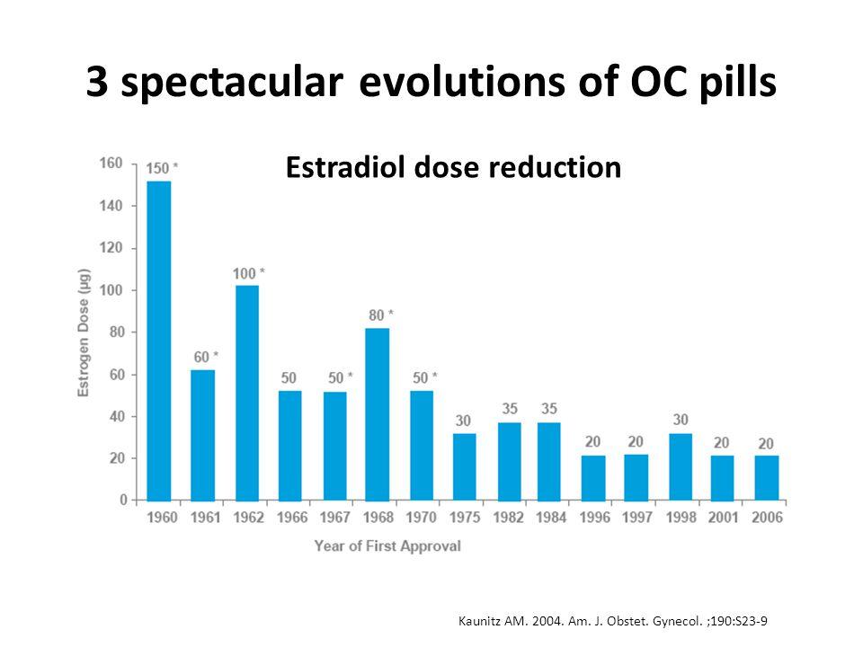 3 spectacular evolutions of OC pills Estradiol dose reduction Kaunitz AM. 2004. Am. J. Obstet. Gynecol. ;190:S23-9