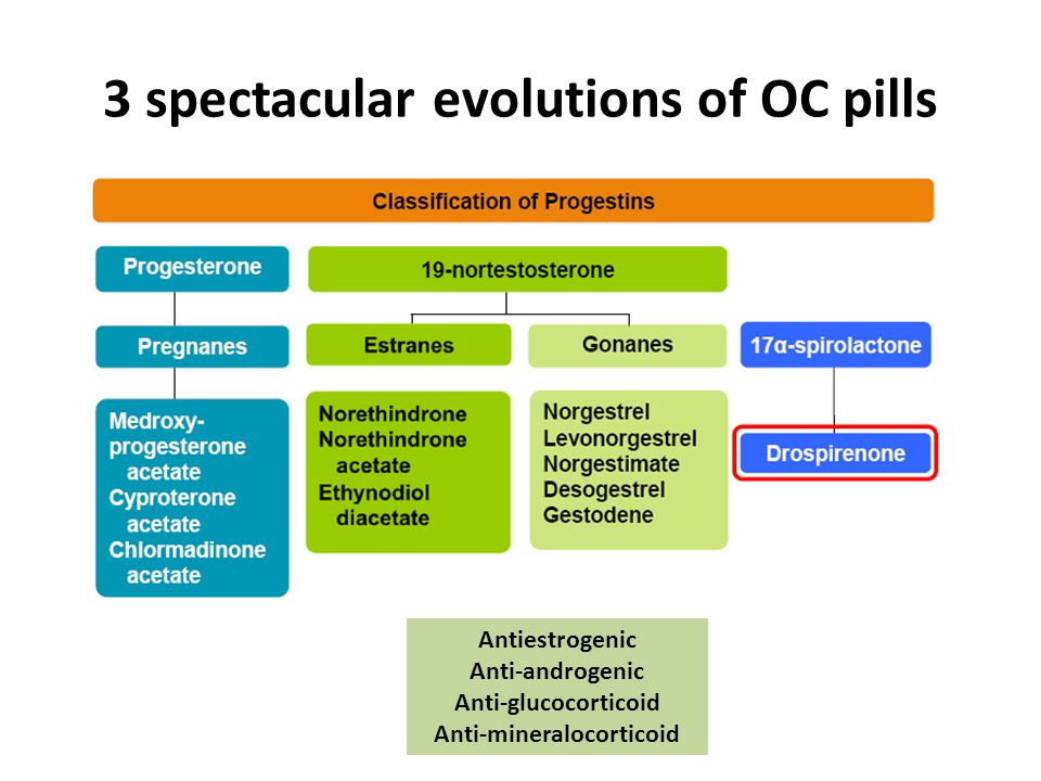 3 spectacular evolutions of OC pills Antiestrogenic Anti-androgenic Anti-glucocorticoid Anti-mineralocorticoid