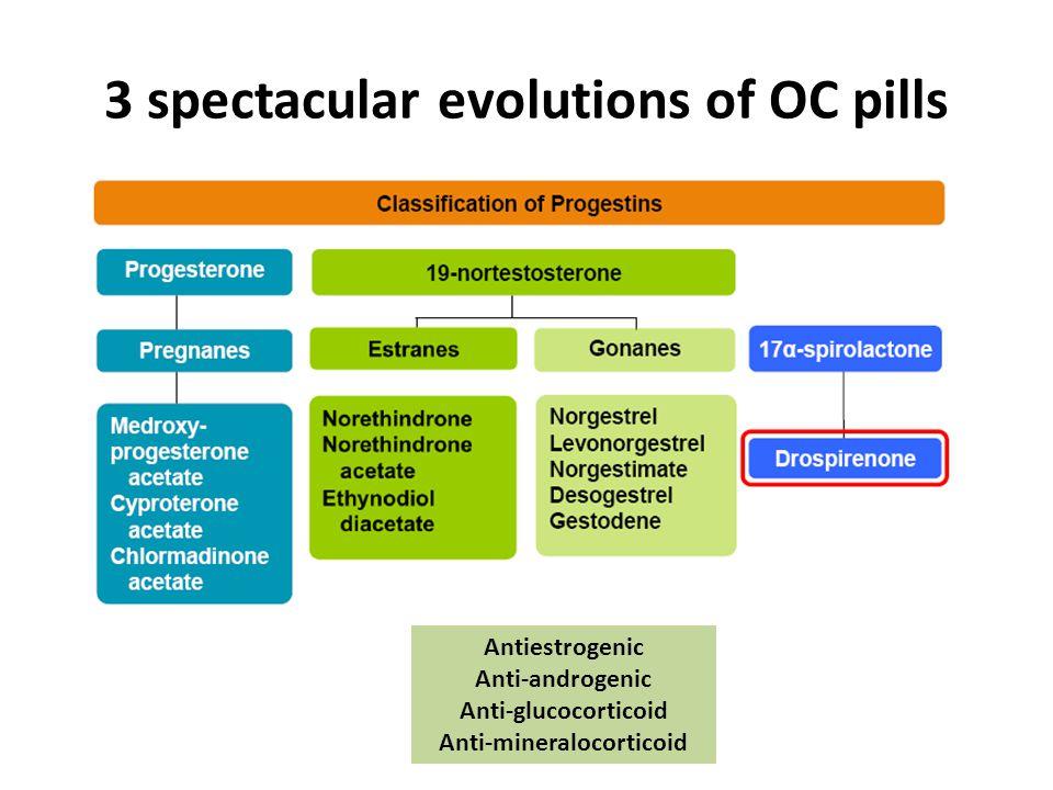3 spectacular evolutions of OC pills Antiestrogenic Anti-androgenic Anti-glucocorticoid Anti-mineralocorticoid