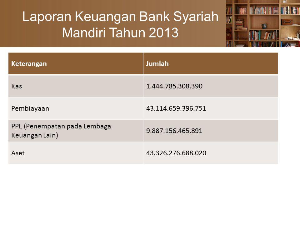 Laporan Keuangan Bank Syariah Mandiri Tahun 2013 KeteranganJumlah Kas1.444.785.308.390 Pembiayaan43.114.659.396.751 PPL (Penempatan pada Lembaga Keuangan Lain) 9.887.156.465.891 Aset43.326.276.688.020