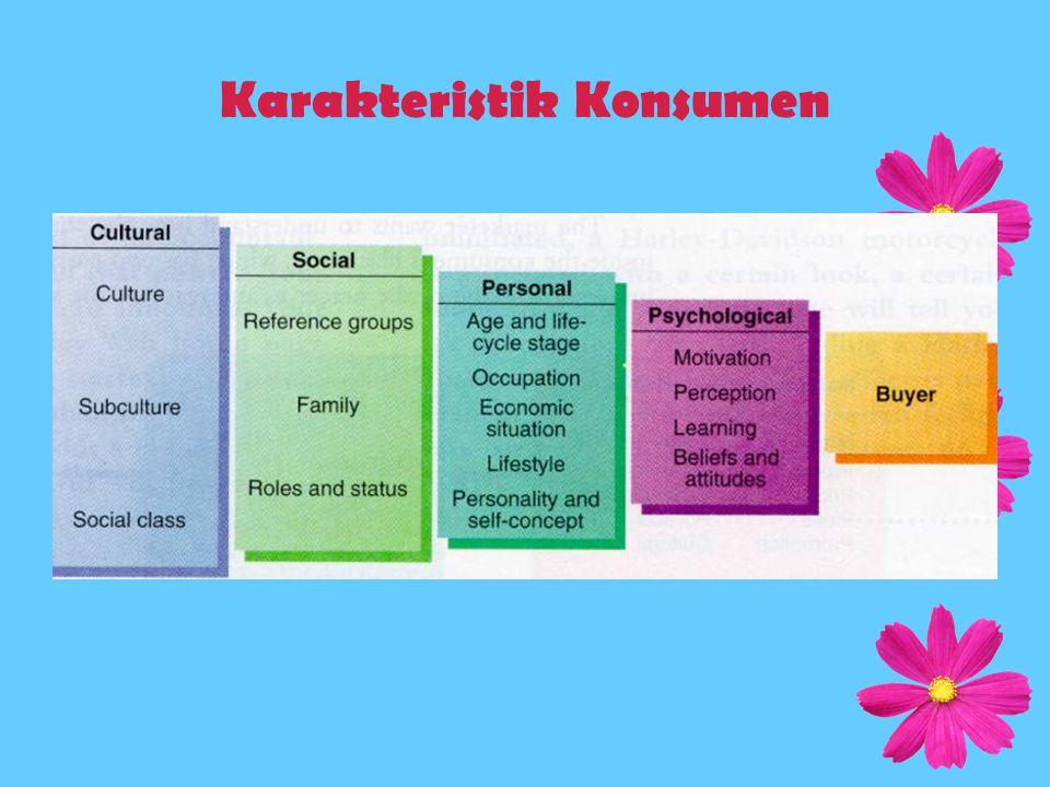 Karakteristik Konsumen