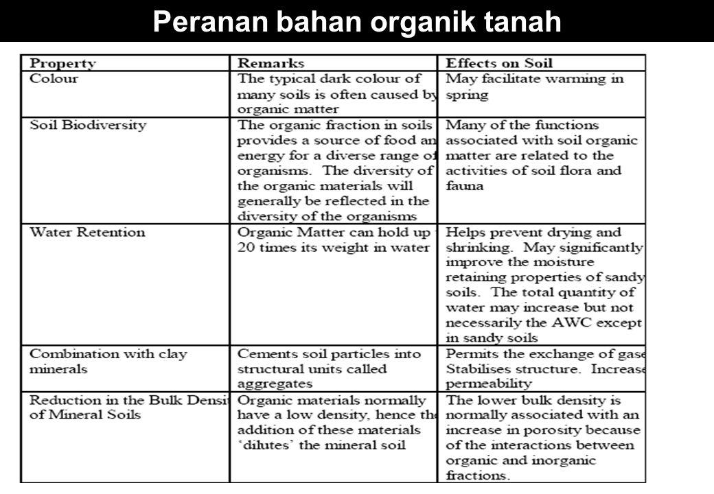 Peranan bahan organik tanah