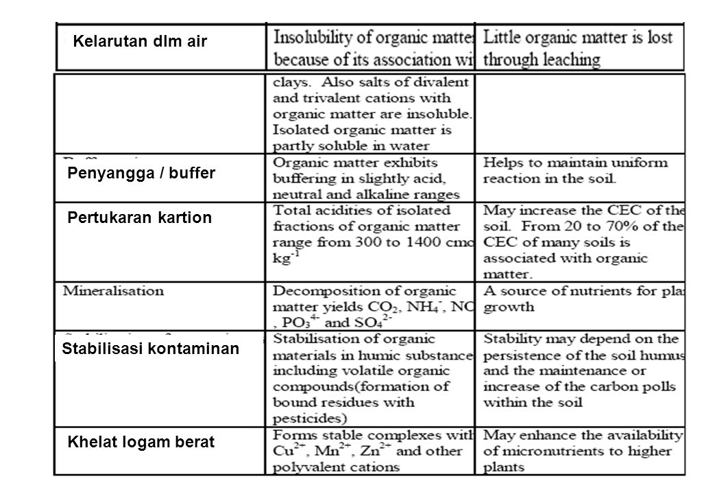 Kelarutan dlm air Penyangga / buffer Khelat logam berat Pertukaran kartion Stabilisasi kontaminan