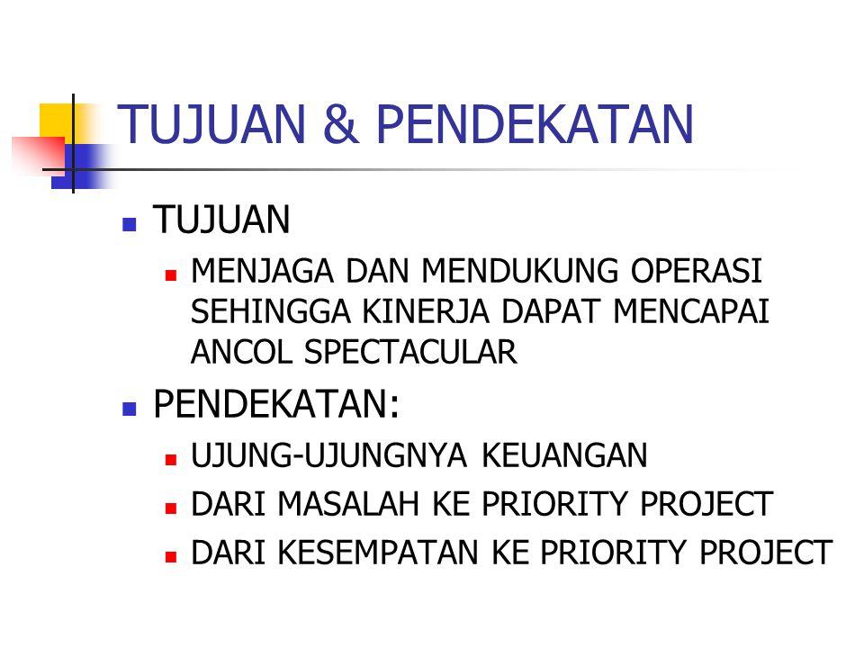 Priority Project  Manual Keuangan menghasilkan informasi keuangan yang baik untuk mendukung Direksi dalam pengambilan keputusan manajemen.