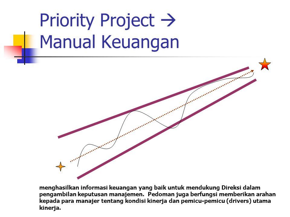 Priority Project  Manual Keuangan menghasilkan informasi keuangan yang baik untuk mendukung Direksi dalam pengambilan keputusan manajemen. Pedoman ju