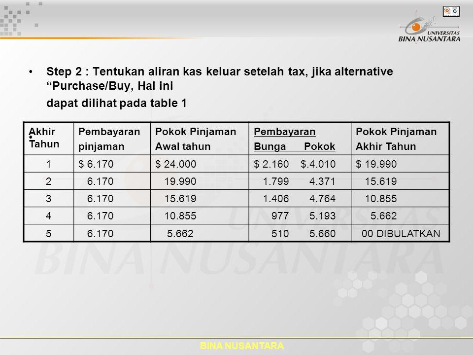 "BINA NUSANTARA Step 2 : Tentukan aliran kas keluar setelah tax, jika alternative ""Purchase/Buy, Hal ini dapat dilihat pada table 1 Akhir Tahun Pembaya"