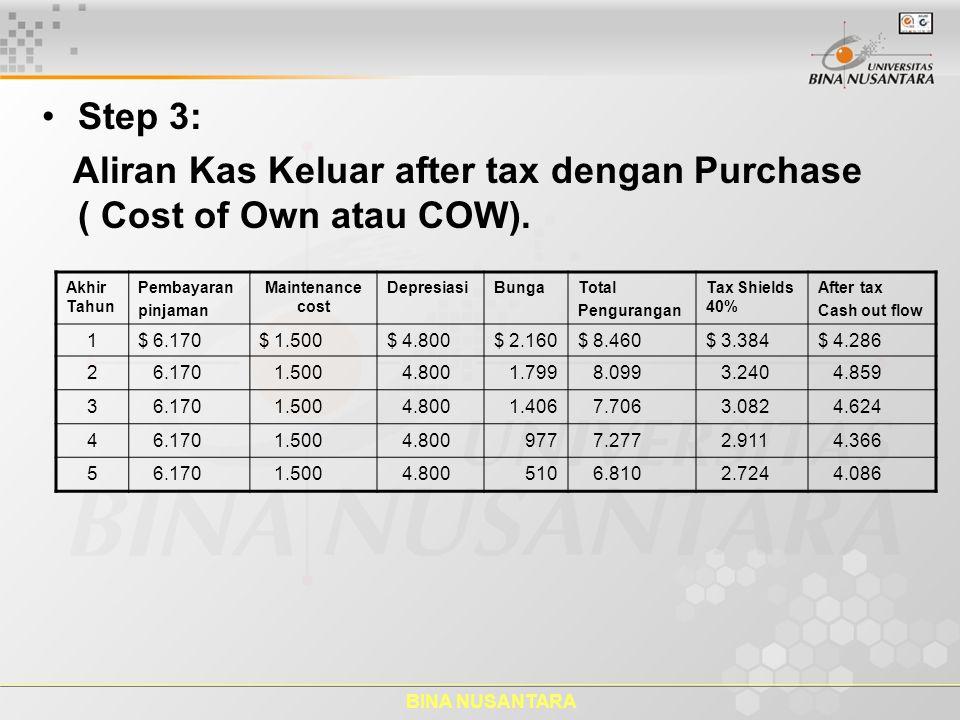 BINA NUSANTARA Step 3: Aliran Kas Keluar after tax dengan Purchase ( Cost of Own atau COW). Akhir Tahun Pembayaran pinjaman Maintenance cost Depresias
