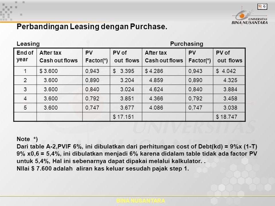 BINA NUSANTARA Perbandingan Leasing dengan Purchase. Leasing Purchasing Note *) Dari table A-2,PVIF 6%, ini dibulatkan dari perhitungan cost of Debt(k