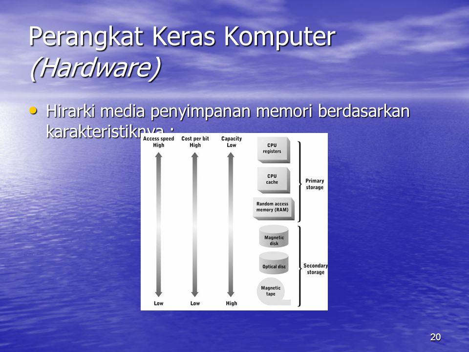 20 Perangkat Keras Komputer (Hardware) Hirarki media penyimpanan memori berdasarkan karakteristiknya : Hirarki media penyimpanan memori berdasarkan ka