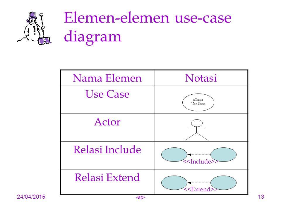24/04/2015-ap-13 Elemen-elemen use-case diagram Nama ElemenNotasi Use Case Actor Relasi Include > Relasi Extend > aNama Use Case