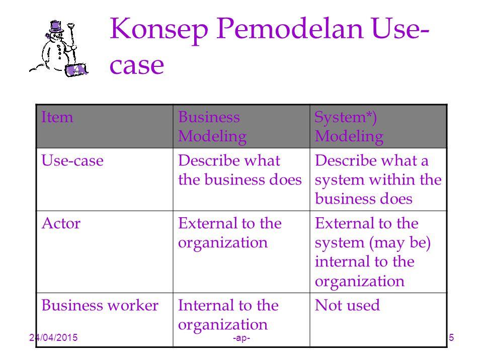 24/04/2015-ap-5 Konsep Pemodelan Use- case ItemBusiness Modeling System*) Modeling Use-caseDescribe what the business does Describe what a system with