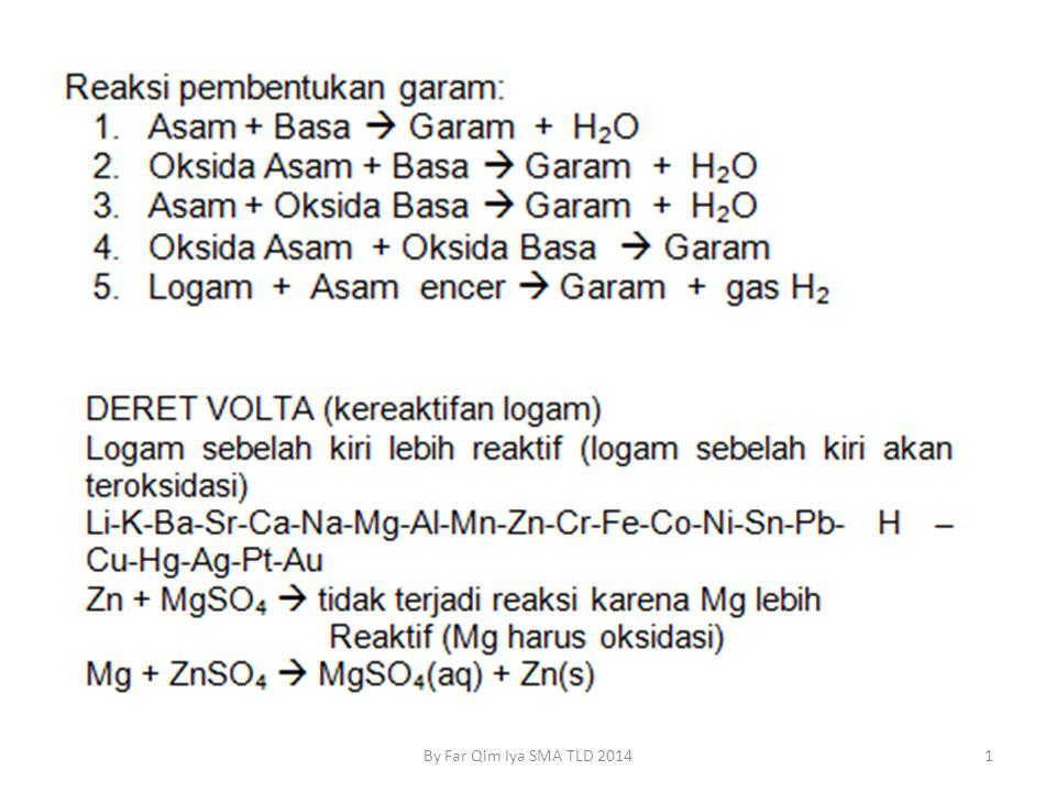 Reaksi Senyawa Elektrolit AB + CD  AD + CB dapat terjadi dengan syarat AB dan CD, dapat berupa asam, basa atau garam AD dan CB (senyawa hasil) harus memenuhi salah satu berikut: 1)Terbentuk endapan 2)Senyawa elektrolit yang lebih lemah dari AB dan CD 3)Terbentuk senyawa yang tidak stabil (senyawa hipotesis) Jenis-jenis zat pereaksi: 1)Asam 2)Basa 3)Oksida asam 4)Oksida basa 5)Garam 6)Logam 2 By Far Qim Iya SMA TLD 2014