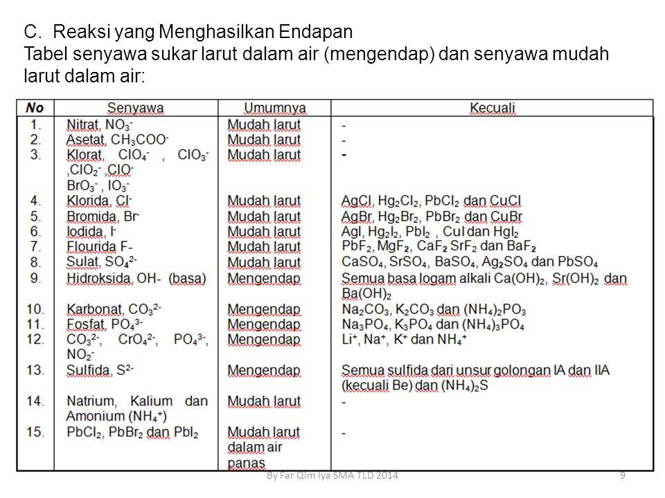 C. Reaksi yang Menghasilkan Endapan Tabel senyawa sukar larut dalam air (mengendap) dan senyawa mudah larut dalam air: 9By Far Qim Iya SMA TLD 2014