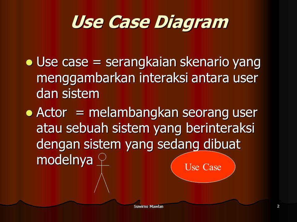 Suwirno Mawlan 2 Use Case Diagram Use case = serangkaian skenario yang menggambarkan interaksi antara user dan sistem Use case = serangkaian skenario yang menggambarkan interaksi antara user dan sistem Actor = melambangkan seorang user atau sebuah sistem yang berinteraksi dengan sistem yang sedang dibuat modelnya Actor = melambangkan seorang user atau sebuah sistem yang berinteraksi dengan sistem yang sedang dibuat modelnya Use Case