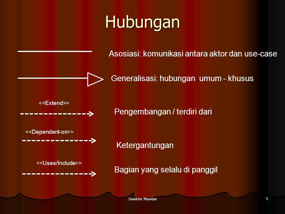 Suwirno Mawlan 5 Hubungan Generalisasi: hubungan umum - khusus Asosiasi: komunikasi antara aktor dan use-case Pengembangan / terdiri dari > Ketergantungan Bagian yang selalu di panggil