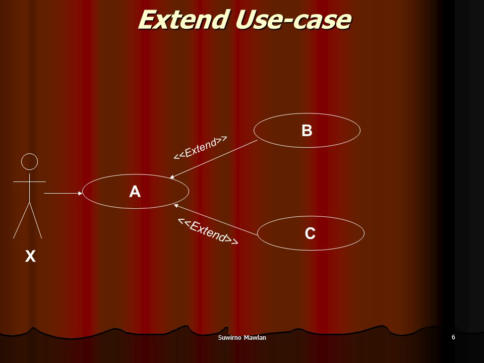 Suwirno Mawlan 7 Extend Use-case Pengembangan sebuah use-case bisa terdiri Pengembangan sebuah use-case bisa terdiri dari beberapa use-case dari beberapa use-case Aktor X yang berinteraksi dengan use-case A Aktor X yang berinteraksi dengan use-case A yang mana use-case A berinteraksi dengan dua use-case pengembangan lainnya yaitu use-case B dan C yang mana use-case A berinteraksi dengan dua use-case pengembangan lainnya yaitu use-case B dan C Perhatikan arah panah pada garis hubungannya Garis relationshipnya disebut >