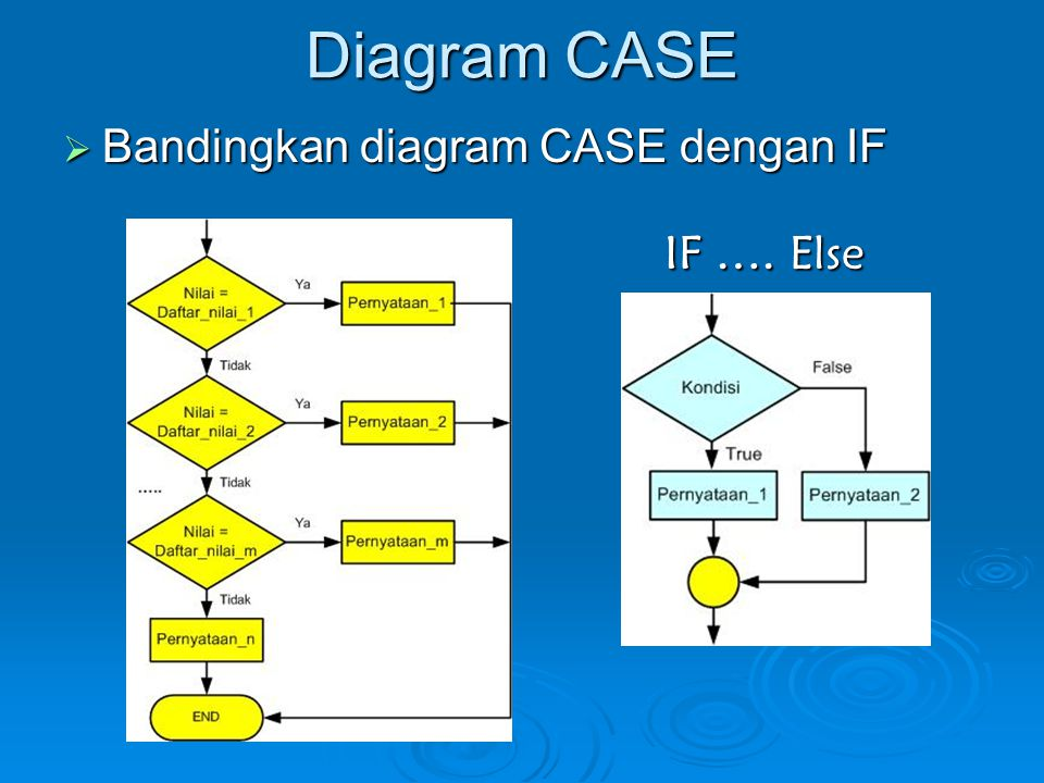 Diagram CASE  Bandingkan diagram CASE dengan IF IF …. Else
