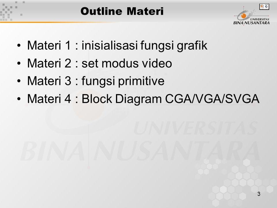 3 Outline Materi Materi 1 : inisialisasi fungsi grafik Materi 2 : set modus video Materi 3 : fungsi primitive Materi 4 : Block Diagram CGA/VGA/SVGA