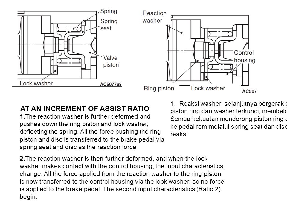 AT AN INCREMENT OF ASSIST RATIO 1.The reaction washer is further deformed and pushes down the ring piston and lock washer, deflecting the spring. All