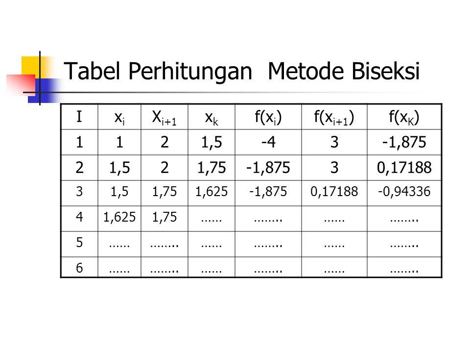 Tabel Perhitungan Metode Biseksi Ixixi X i+1 xkxk f(x i )f(x i+1 )f(x K ) 1121,5-43-1,875 21,521,75-1,87530,17188 31,51,751,625-1,8750,17188-0,94336 4