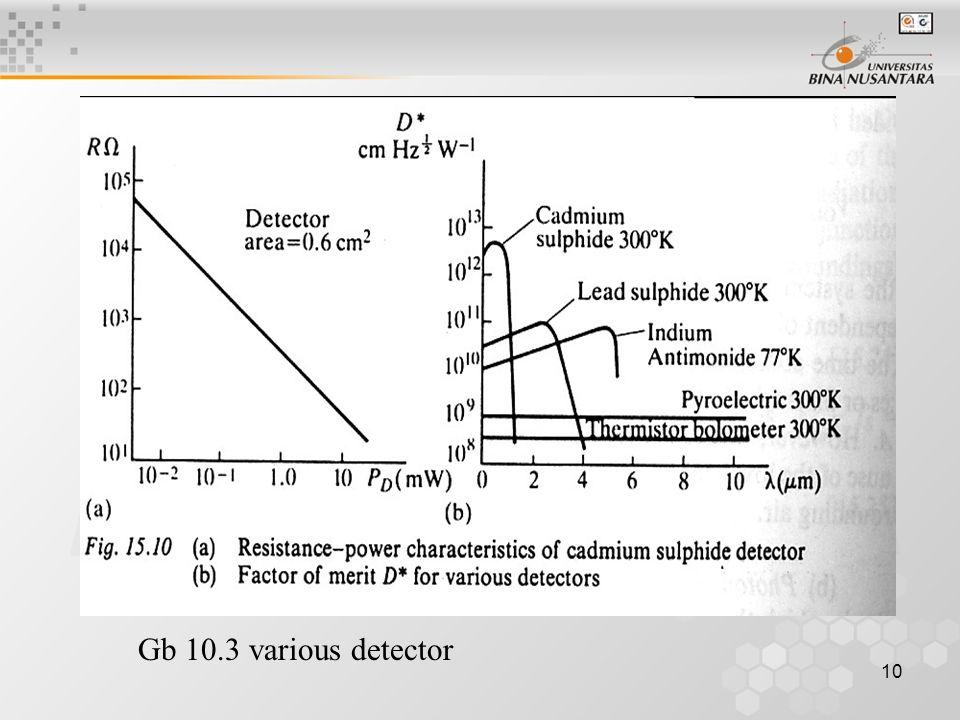 10 Gb 10.3 various detector