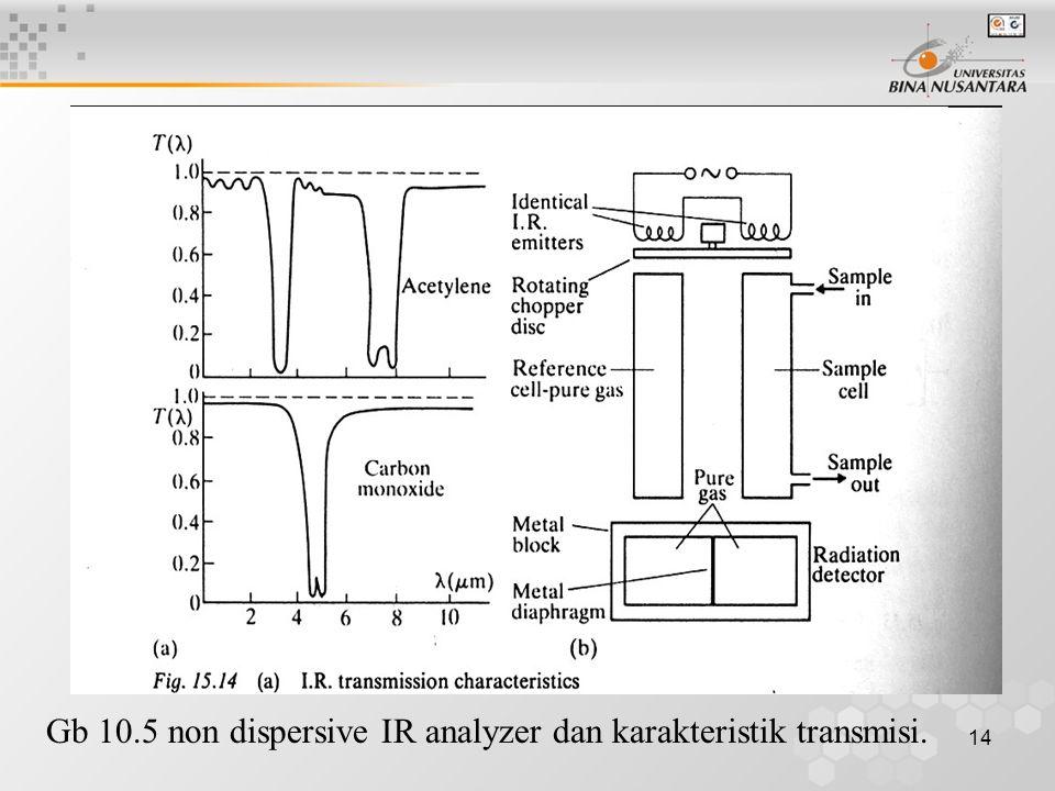 14 Gb 10.5 non dispersive IR analyzer dan karakteristik transmisi.