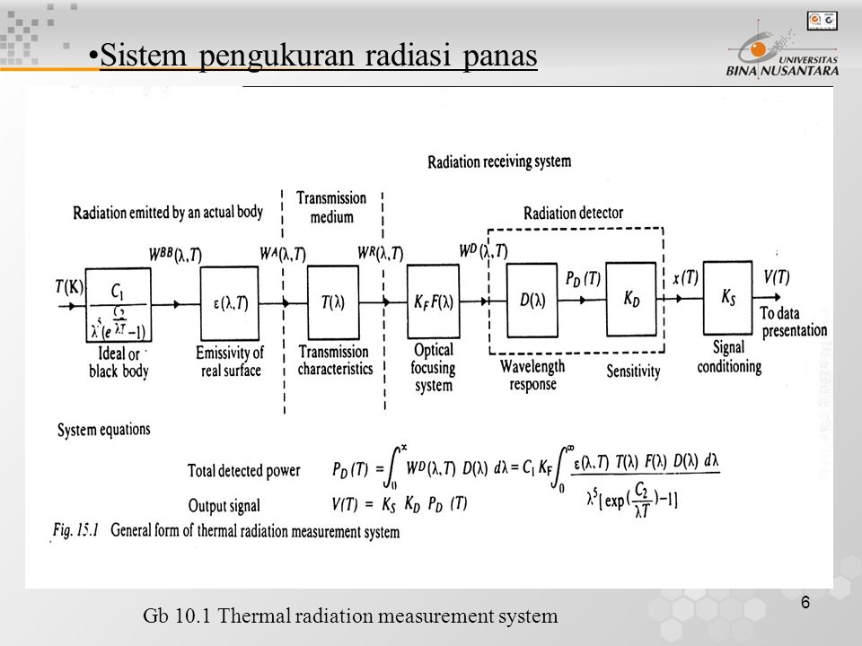 6 Sistem pengukuran radiasi panas Gb 10.1 Thermal radiation measurement system