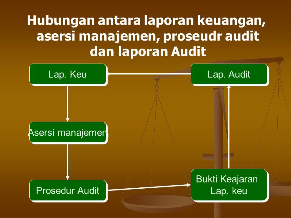 Bukti Audit / Audit Evidence Seluruh informasi yang digunakan oleh auditor dalam mencapai kesimpulan yang menjadi dasar pendapat audit SEMUA INFORMASI