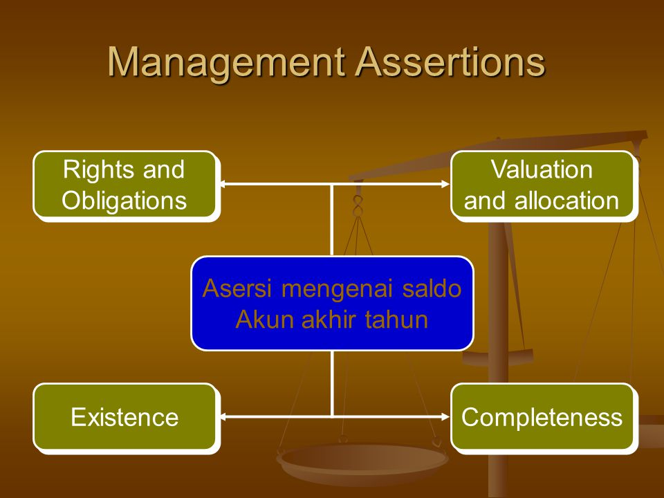 Management Assertions Asersi mengenai saldo Akun akhir tahun Rights and Obligations Valuation and allocation Completeness Existence