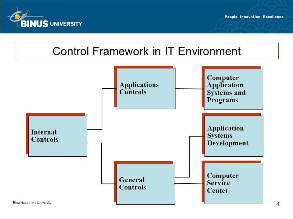Bina Nusantara University 3 General Controls form the foundation for Application Controls APPLICATION CONTROLS GENERAL CONTROLS